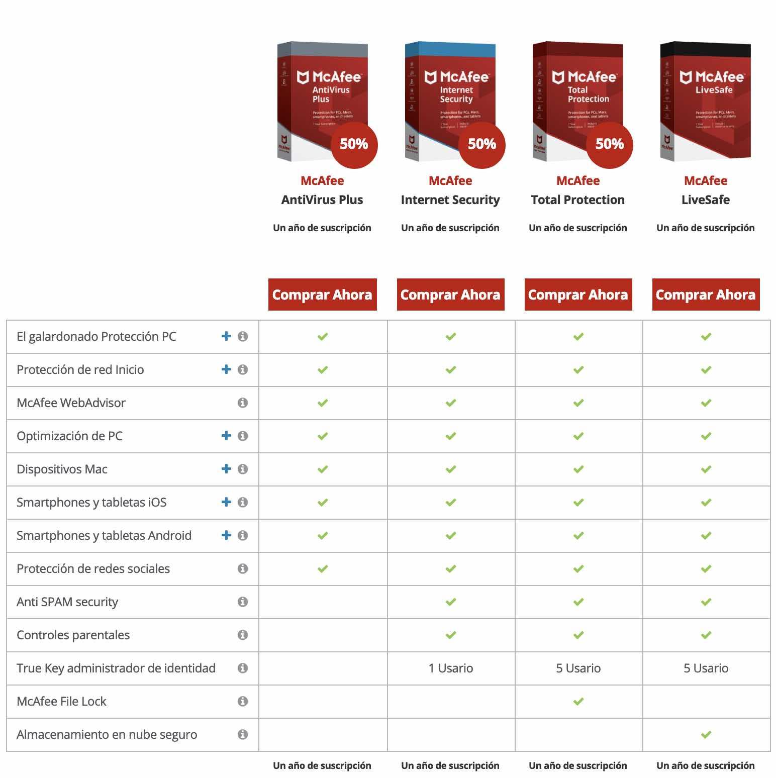 Mejor antivirus calidad - precio